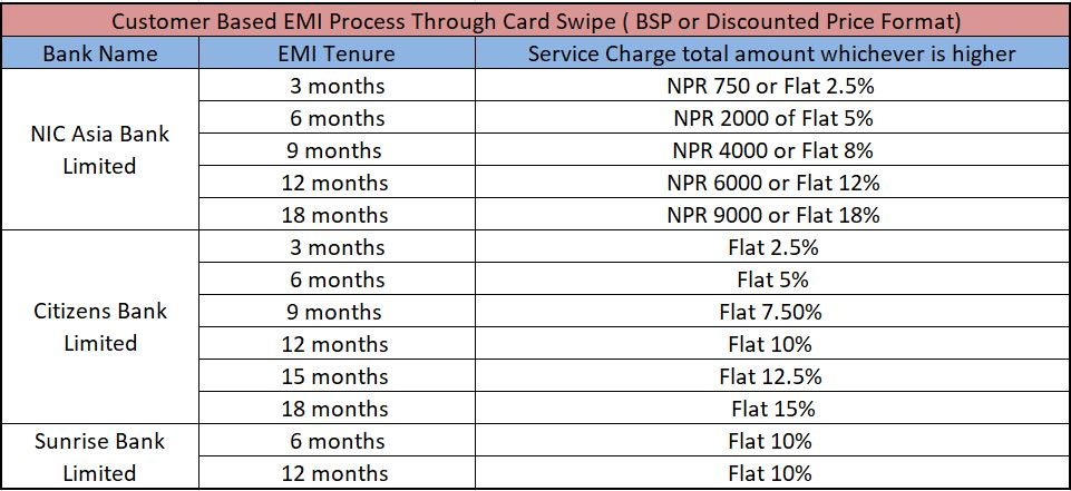 EMi Process and Charges